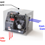 The Cellpac cooling system diagram shows that the Cellpac can operate in an enclosed compartment as long as cool air can enter from outside and hot air can exit through the floor.